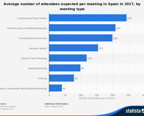 estadística asistentes a eventos